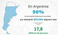 Crecimiento interanual del comercio electrónico en Argentina