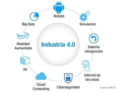 La industria 4.0 en Argentina